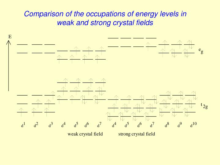 Comparison of the occupations of energy levels in weak and strong crystal fields