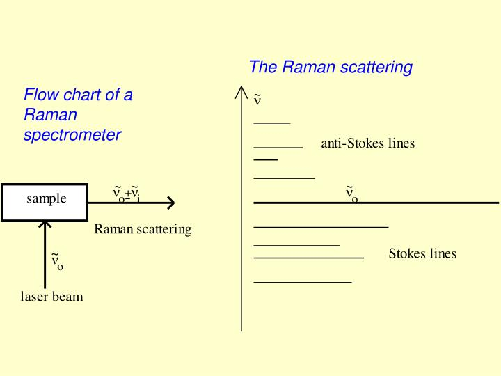 The Raman scattering