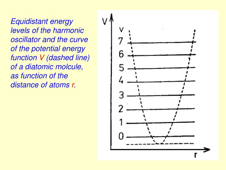 Equidistant energy levels of the harmonic oscillator and the curve of the potential energy function