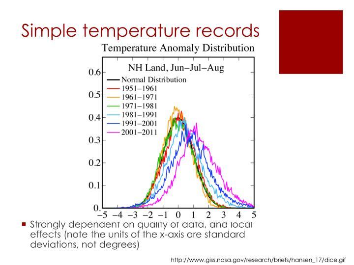 Simple temperature records