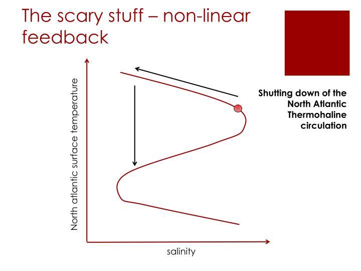 The scary stuff – non-linear feedback