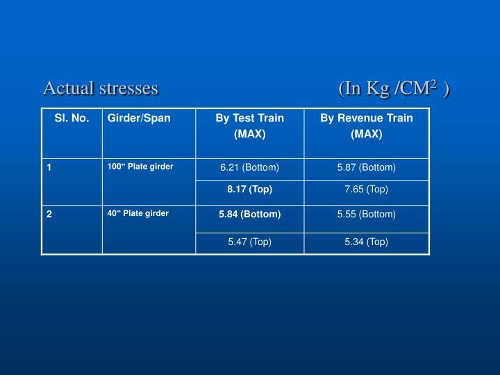 Actual stresses                                     (In Kg /CM