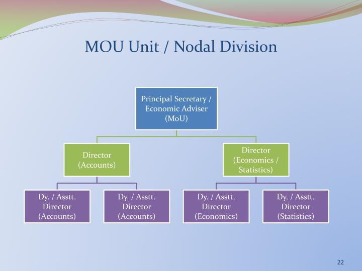 MOU Unit / Nodal Division