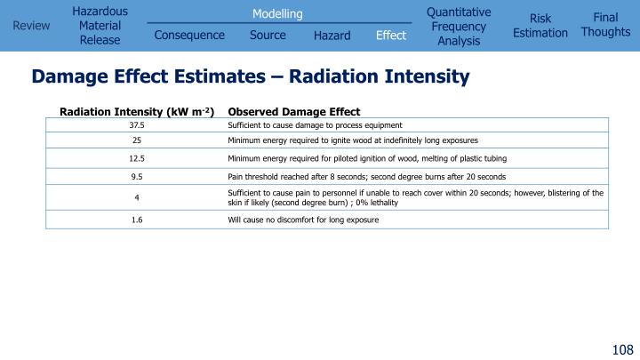 Damage Effect Estimates – Radiation Intensity