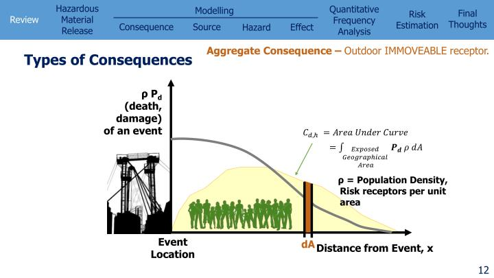 Aggregate Consequence –