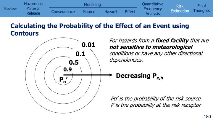 Calculating the Probability of the Effect of an Event using Contours