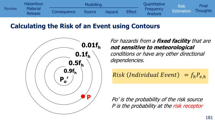 Calculating the Risk of an Event using Contours