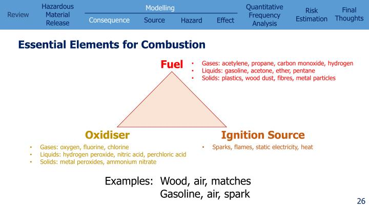 Essential Elements for Combustion