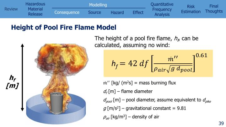Height of Pool Fire Flame Model