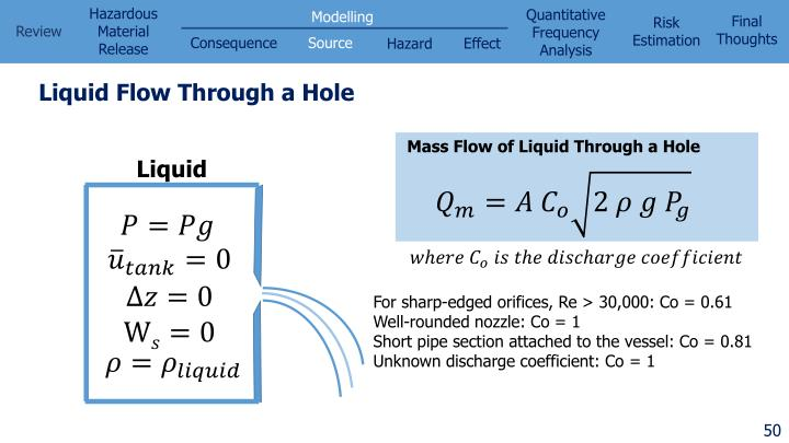 Liquid Flow Through a Hole