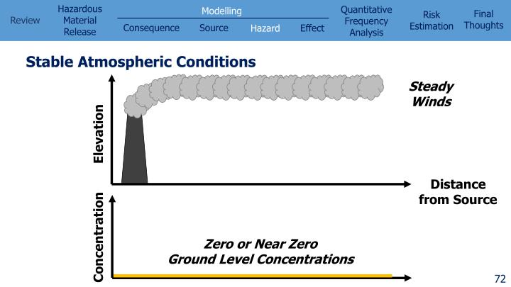 Stable Atmospheric Conditions