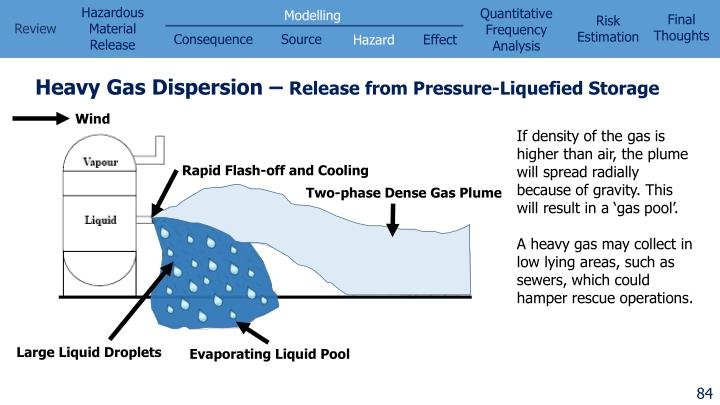 Heavy Gas Dispersion –