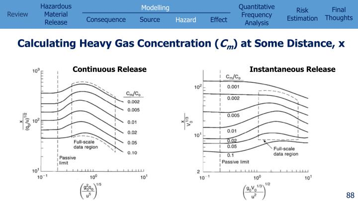 Calculating Heavy Gas Concentration (