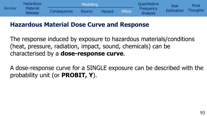 Hazardous Material Dose Curve and Response