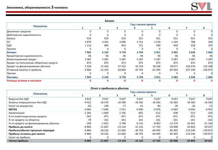 Экономика, оборачиваемость