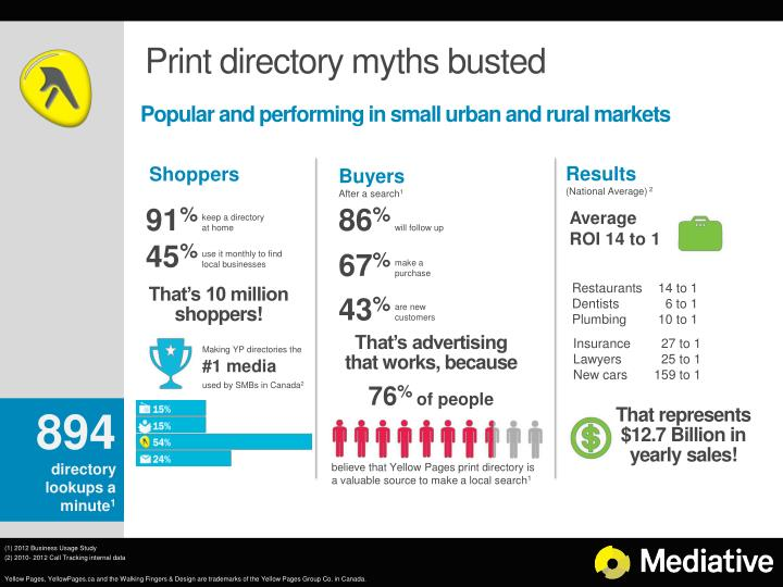 Print directory myths busted