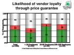 likelihood of vendor loyalty through price guarantee