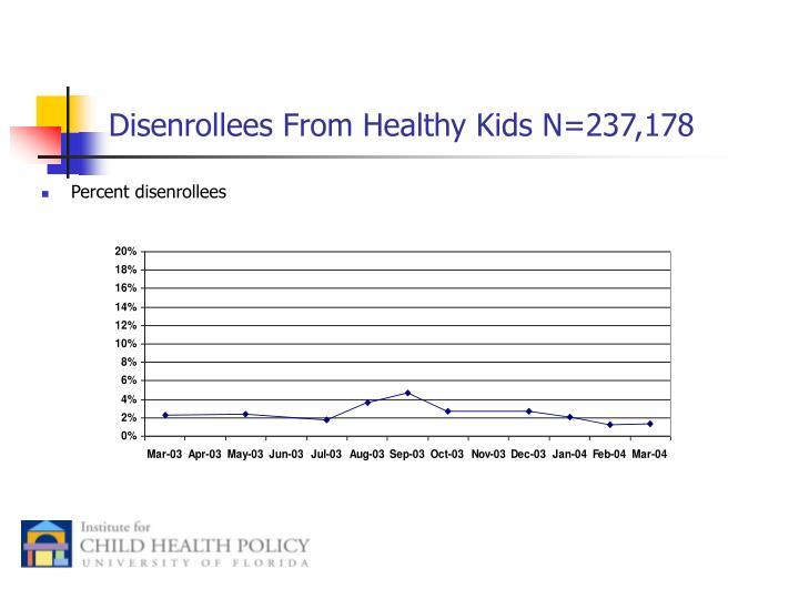 Disenrollees From Healthy Kids N=237,178
