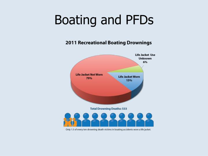Boating and PFDs