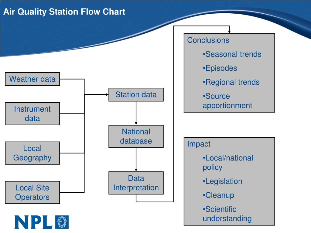 PPT - Air Quality Station Flow Chart PowerPoint ...