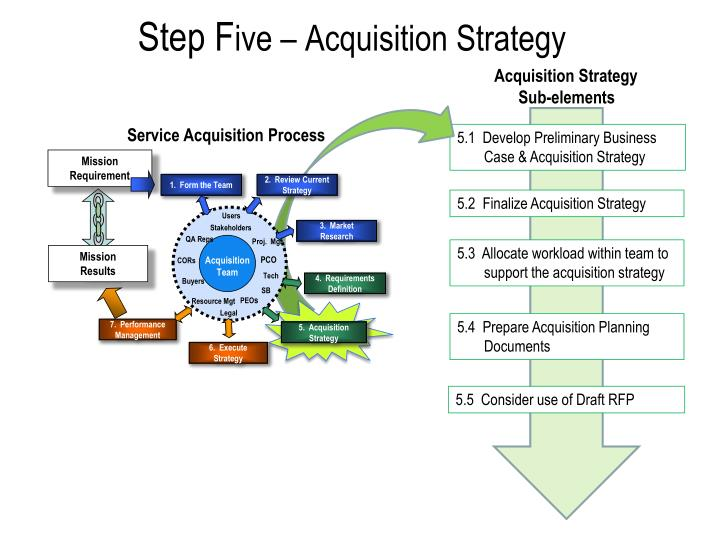 step f ive acquisition strategy n.