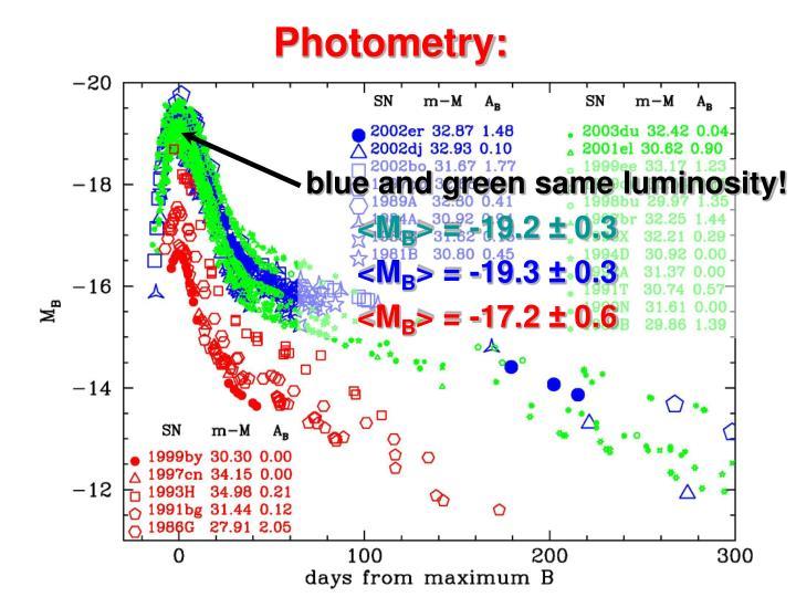 blue and green same luminosity!