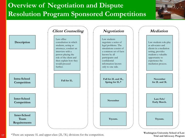 negotiation and dispute resolution Alternative dispute resolution (adr negotiation within a labor arbitration setting is the use of the tools within a highly formalized and controlled setting.