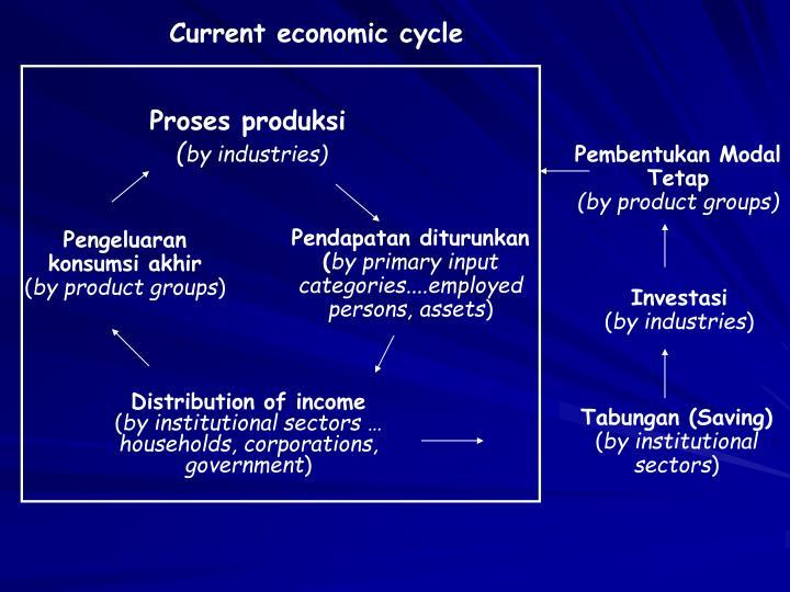 Current economic cycle