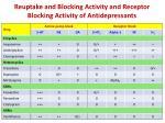 reuptake and blocking activity and receptor blocking activity of antidepressants