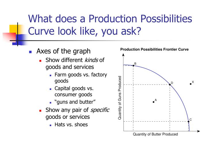 What does a Production Possibilities Curve look like, you ask?