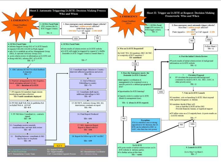 Sheet I: Automatic Triggering IA RTE: Decision Making Process