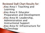 reviewed star chart results for