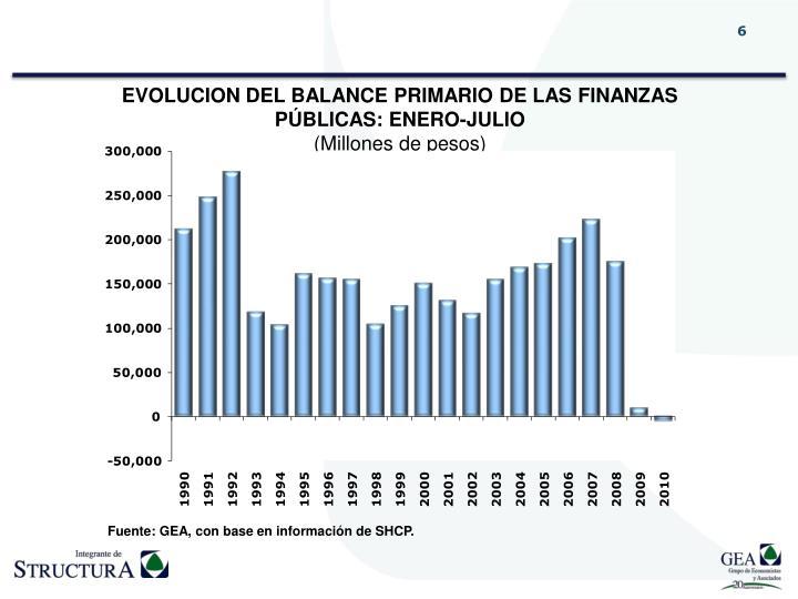 EVOLUCION DEL BALANCE PRIMARIO DE LAS FINANZAS PÚBLICAS: ENERO-JULIO