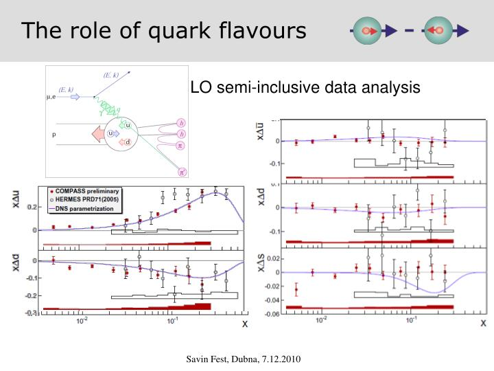 The role of quark flavours