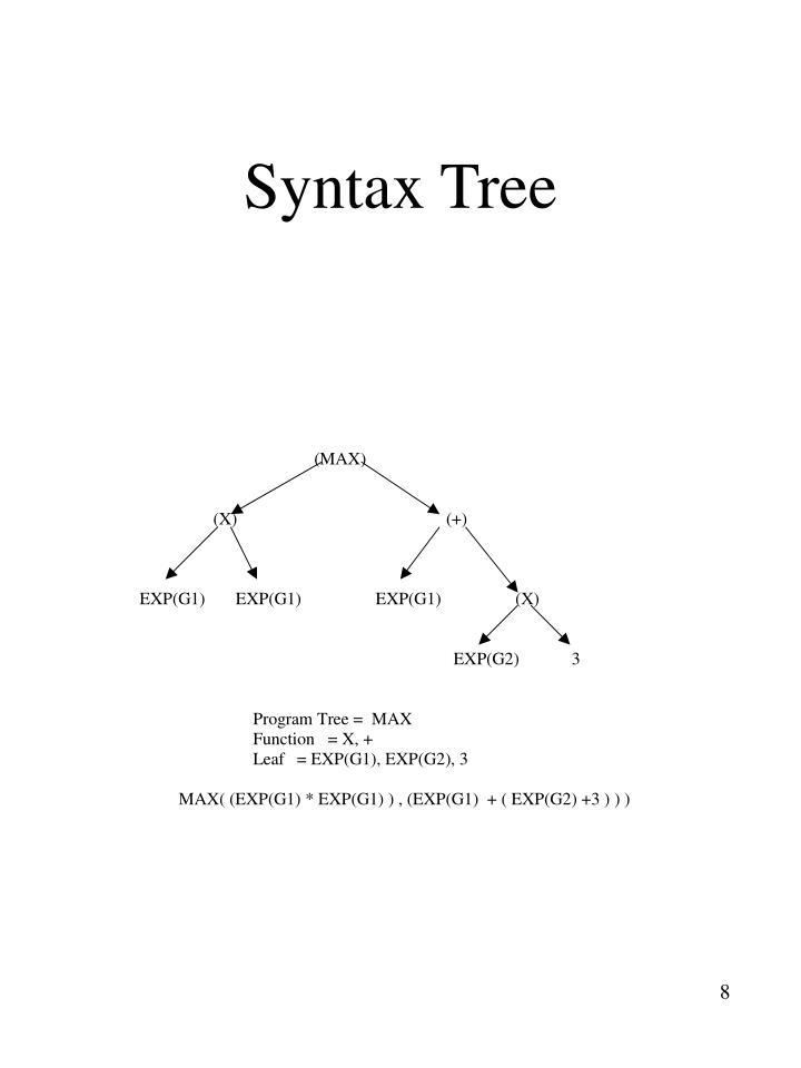 Syntax Tree