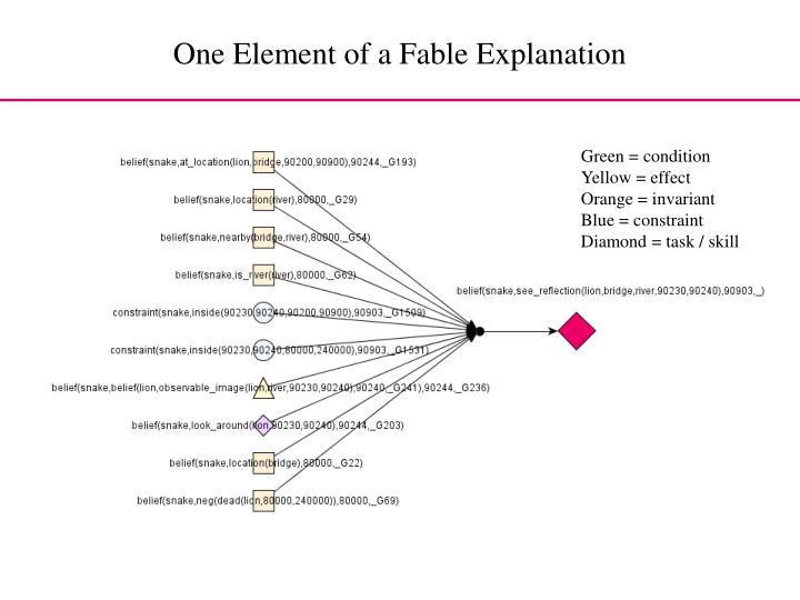One Element of a Fable Explanation