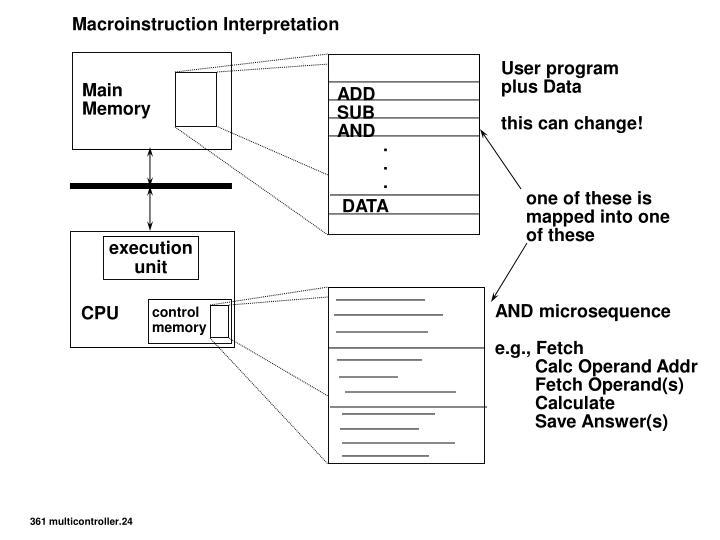 Macroinstruction Interpretation