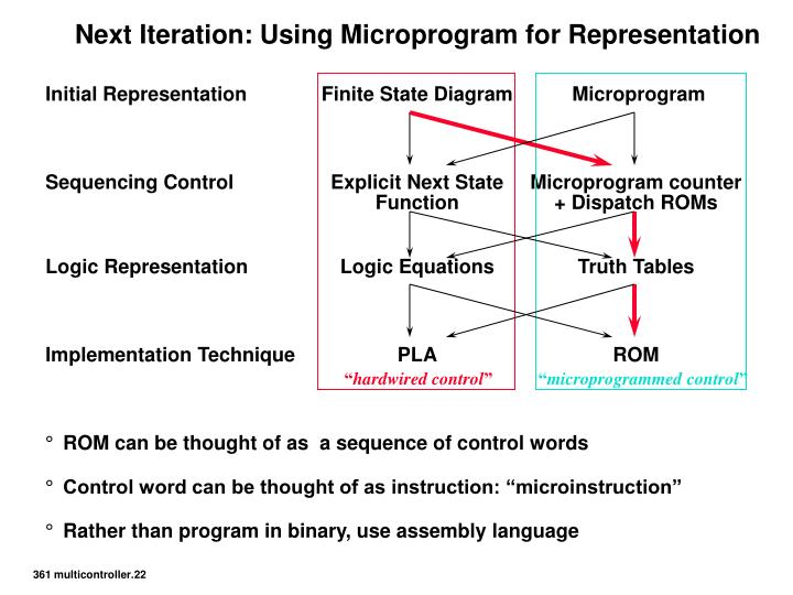 Next Iteration: Using Microprogram for Representation