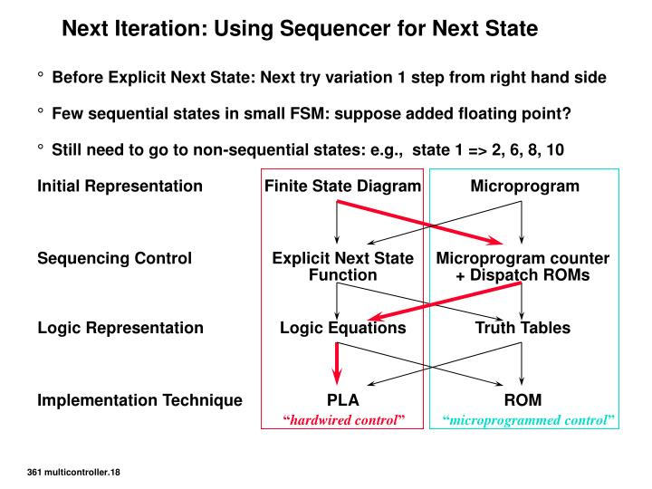 Next Iteration: Using Sequencer for Next State
