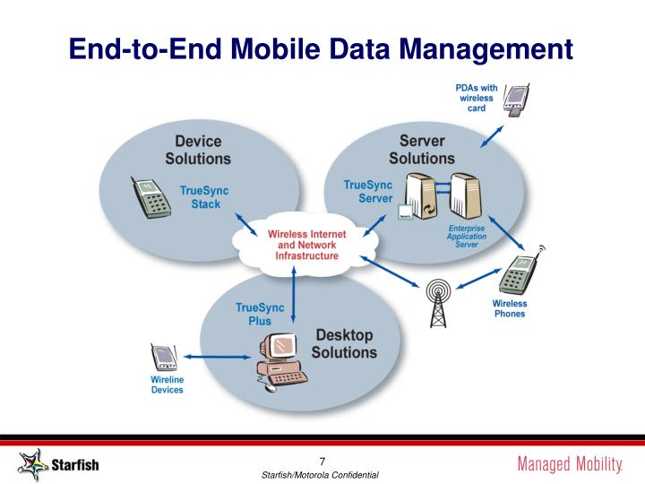 End-to-End Mobile Data Management