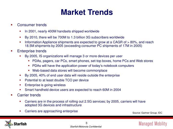 Market trends1