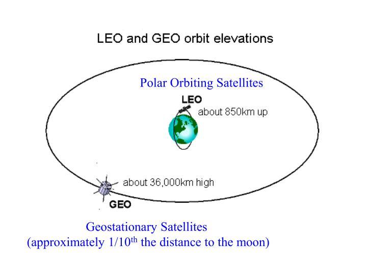 Polar Orbiting Satellites