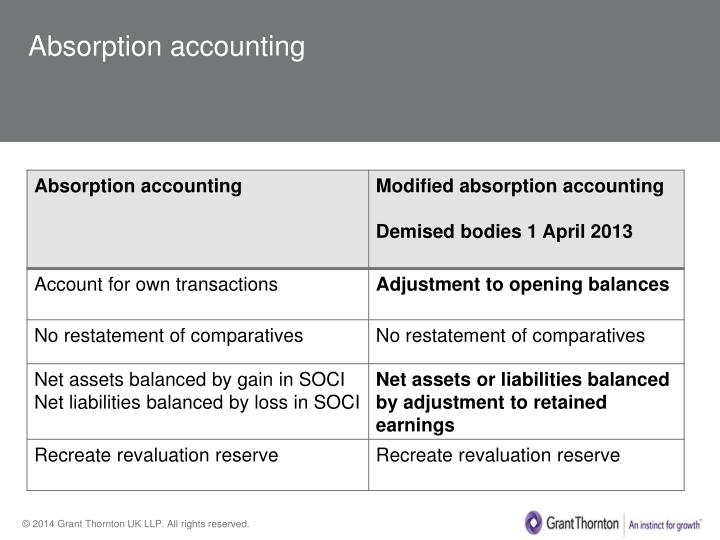 Absorption accounting