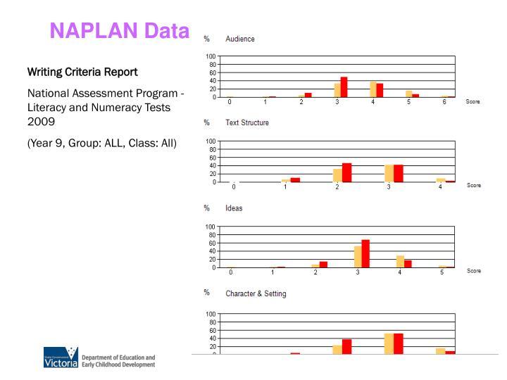 NAPLAN Data