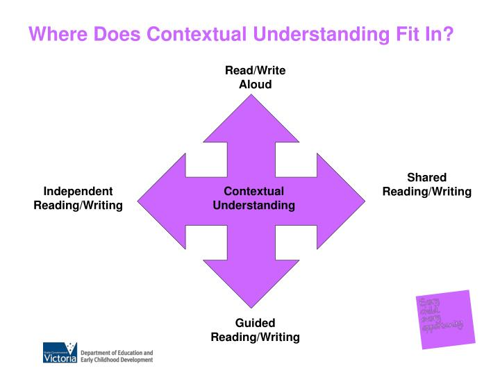 Where Does Contextual Understanding Fit In?