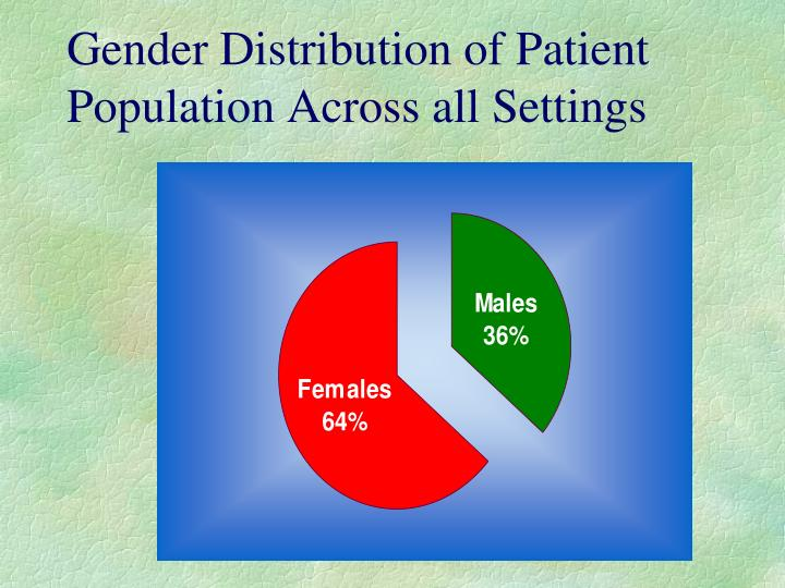 Gender Distribution of Patient Population Across all Settings