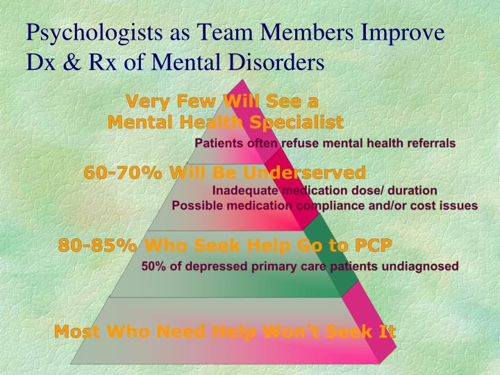 Psychologists as Team Members Improve Dx & Rx of Mental Disorders