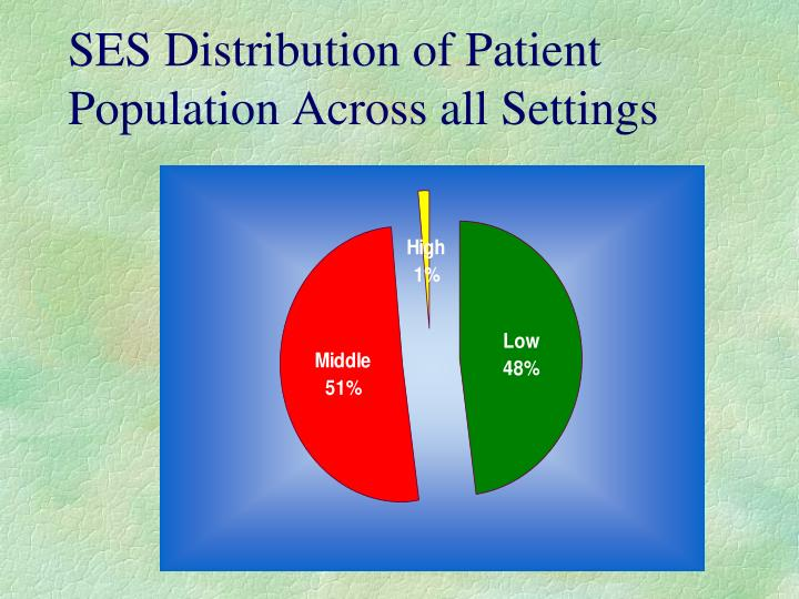 SES Distribution of Patient Population Across all Settings