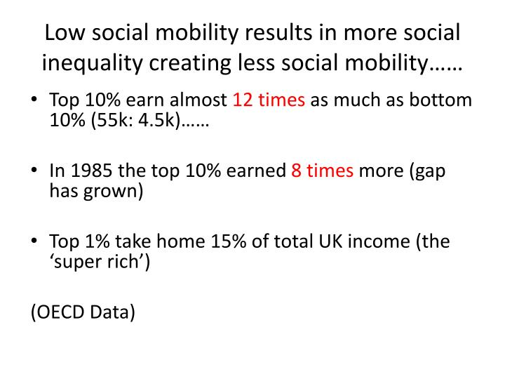 Low social mobility results in more social inequality creating less social mobility……