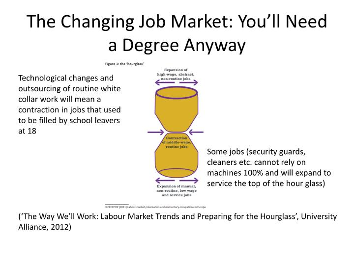 The Changing Job Market: You'll Need a Degree Anyway